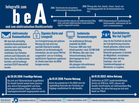 Auf dieser Infografik sehen Sie die wichtigsten Punkte zum besonderen elektronischen Anwaltspostfach auf einen Blick!